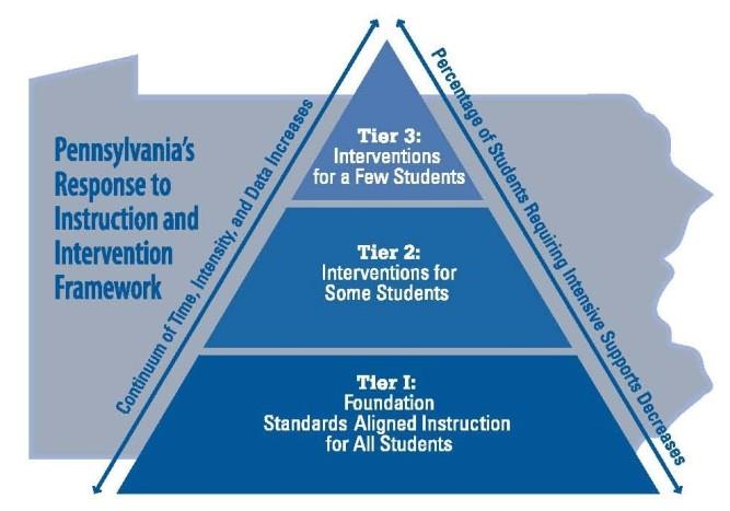 RtII Framework Triangle2